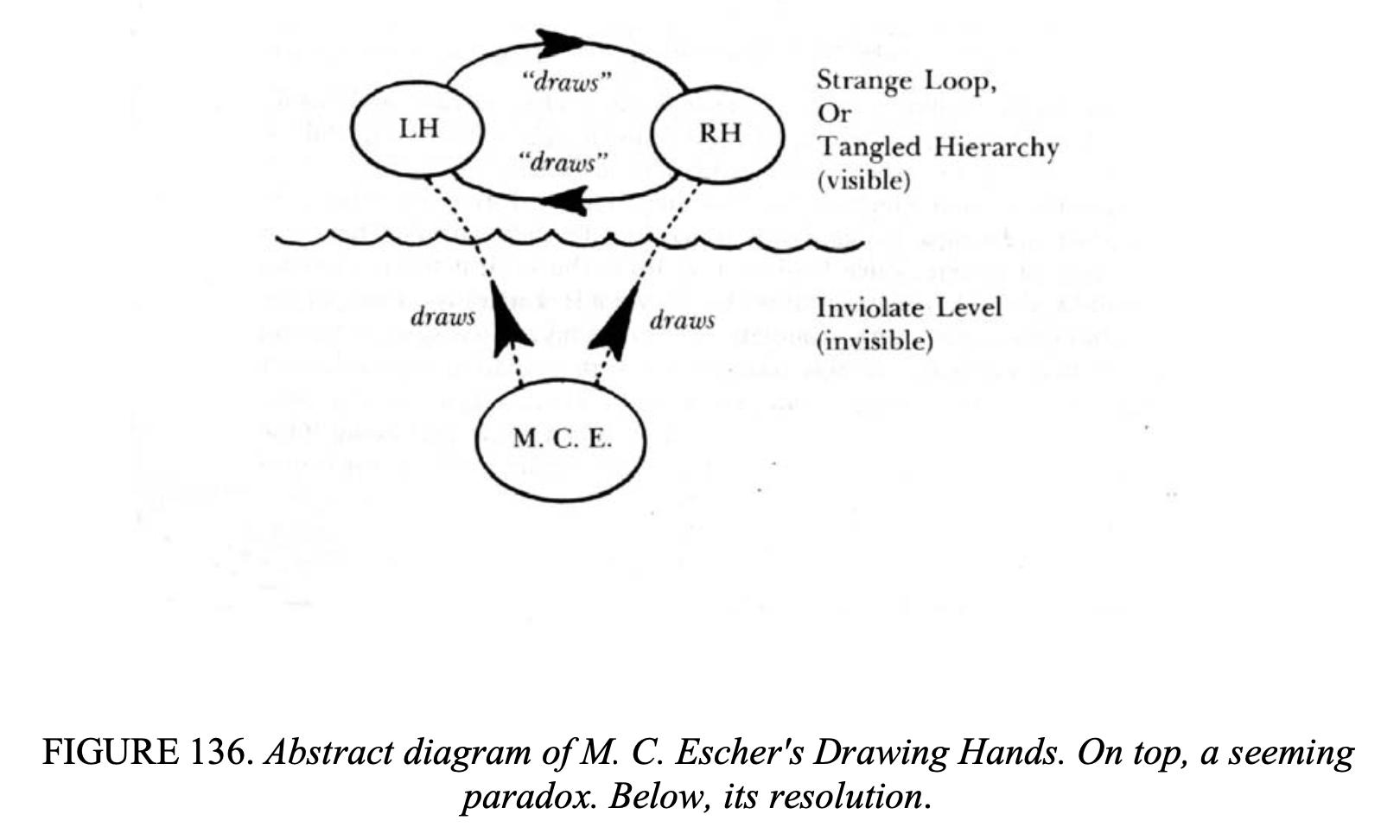 Excerpts from Gödel, Escher, Bach | by Gordon Gibson | Medium